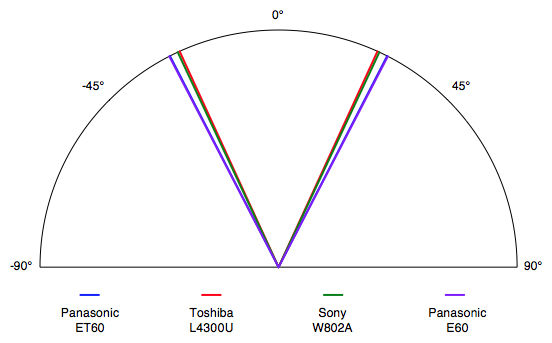 The ET60's total viewing angle of 54° is about average for an LED display.