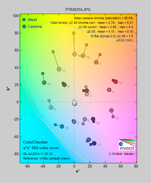A chart of the Olympus TG-3's most accurate color mode.