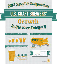 Brewers Association craft beer market growth 2013.jpg