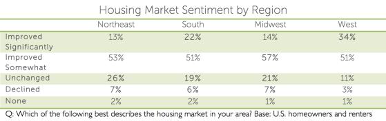 houzz-housing-market-sentiment.png