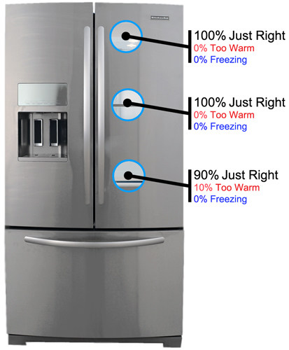 Refrigerator Reviews   Reviewed.com