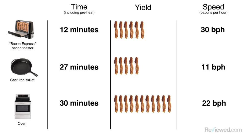 Bacon data