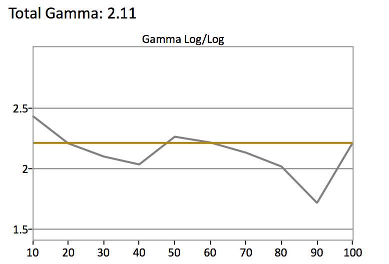 Samsung-MU9000-SDR-Gamma