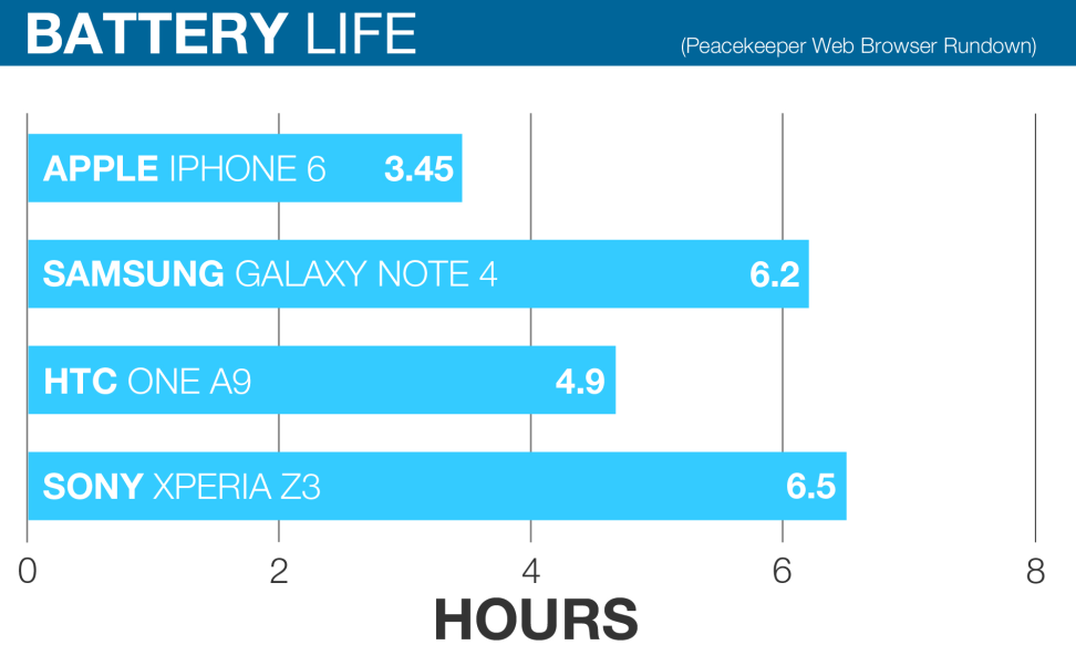 htc-battery-life-graph