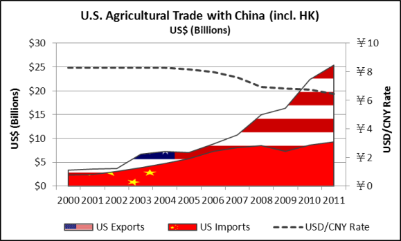 us-agriculture-trade-with-china.png