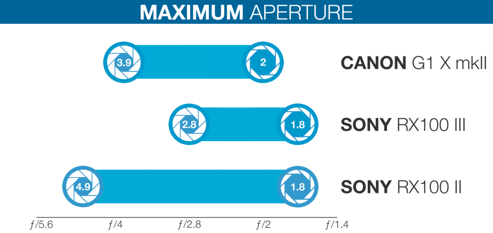 Sony-RX100III-review-science-APERTURE-CHART.jpg