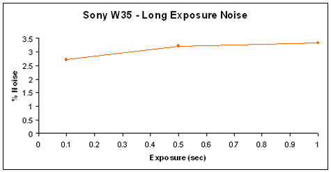 W35-ExposureNoise-GR.jpg