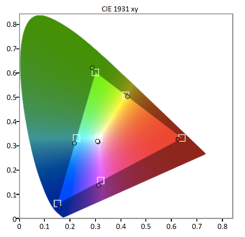 Vizio-E65-Color-Gamut