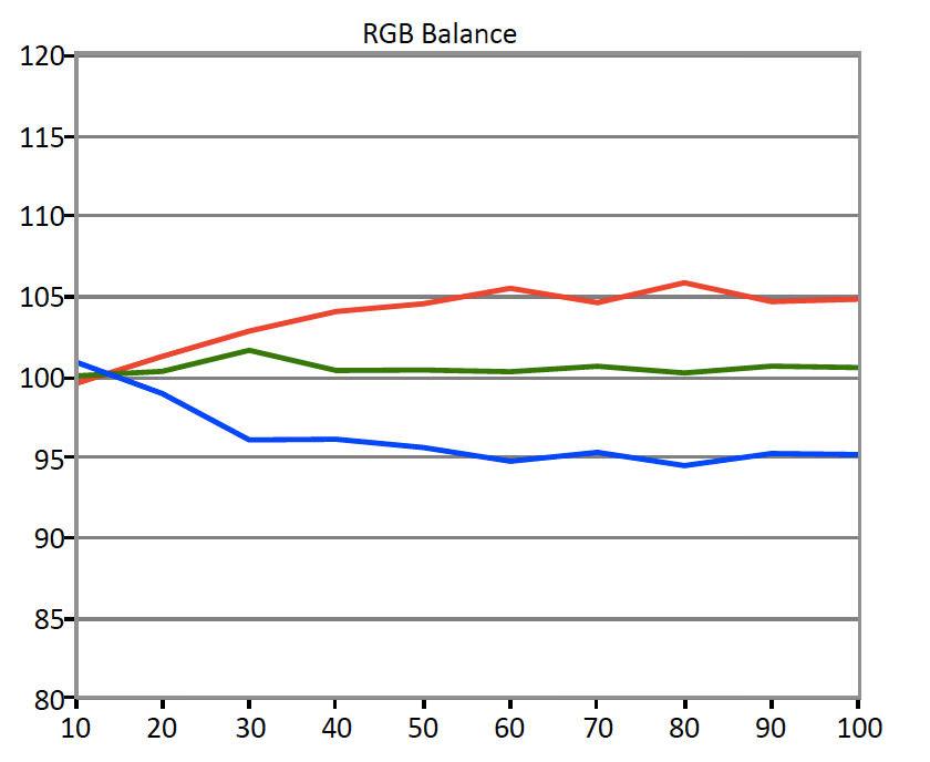 Samsung-MU6300-RGB-Balance