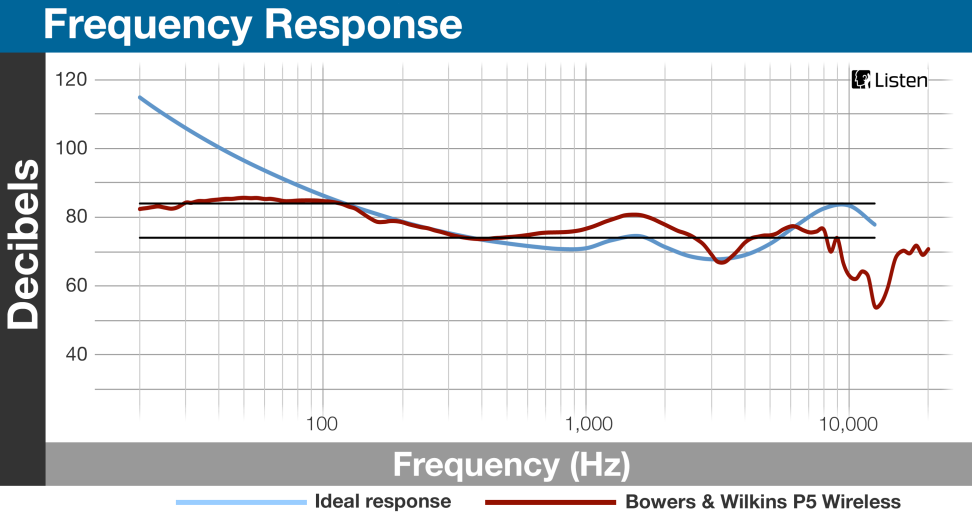 Bowers & Wilkins P5 Wireless - Frequency Response