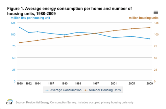 IEA-Average Household Energy consumption.png