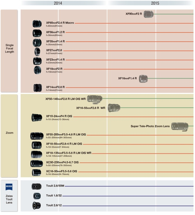 Fujifilm Lens Road Map.jpg