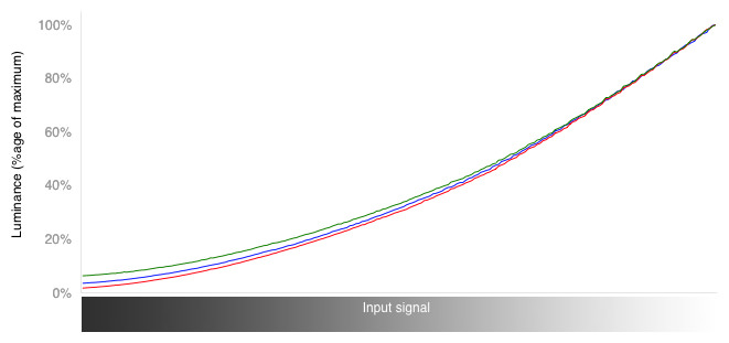 RGB Curves Graph