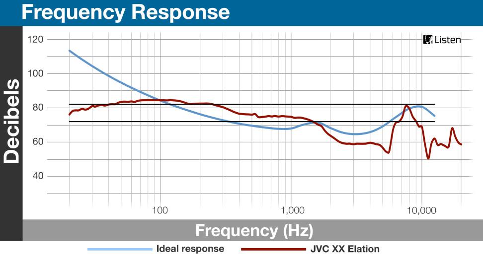 JVC XX Elation - Frequency Response