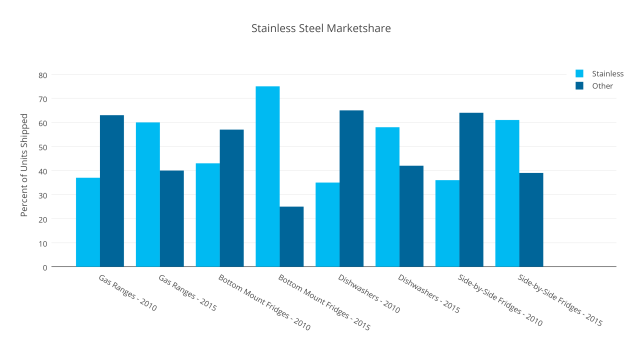 Stainless Steel Marketshare