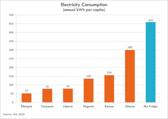 Electricity-consumption-Todd-Moss.jpg