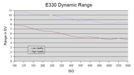 E330-DyanmicRangeGraph.jpg