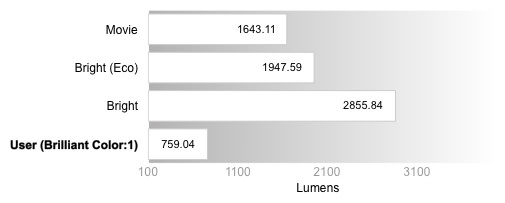 Peak Brightness Comparison Graph