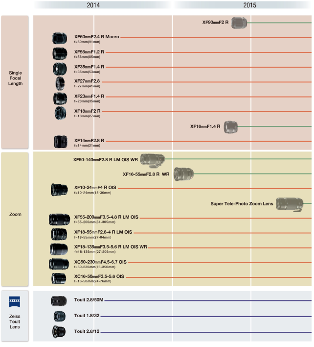 Fujifilm Lens Road Map.jpg