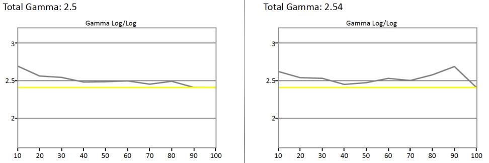 LG-B6-Gamma