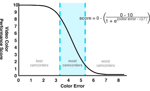 Color-Score-Graph.png