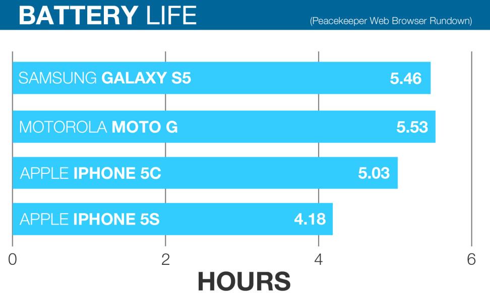 iphone-5s-batterylife.jpg