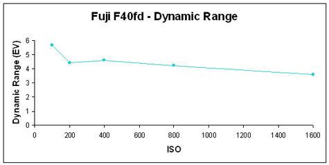 F40fd-DynRange-GR.jpg