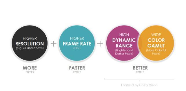 HDR-pixels