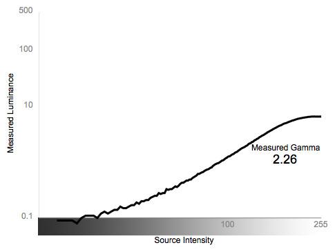Greyscale Gamma Graph