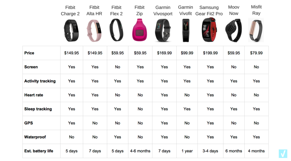 Fitness trackers compared
