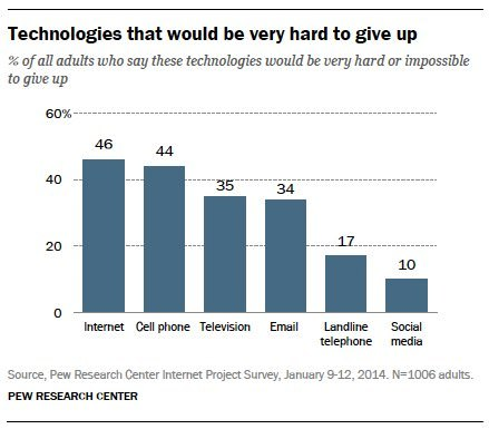 03-technologies-that-would-be-hard-to-give-up.jpg