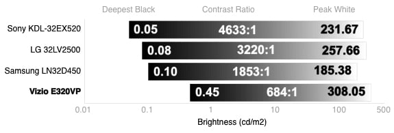 Contrast Chart