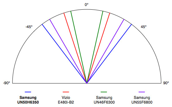 Samsung-UN50F6350-Viewing-Angle.jpg