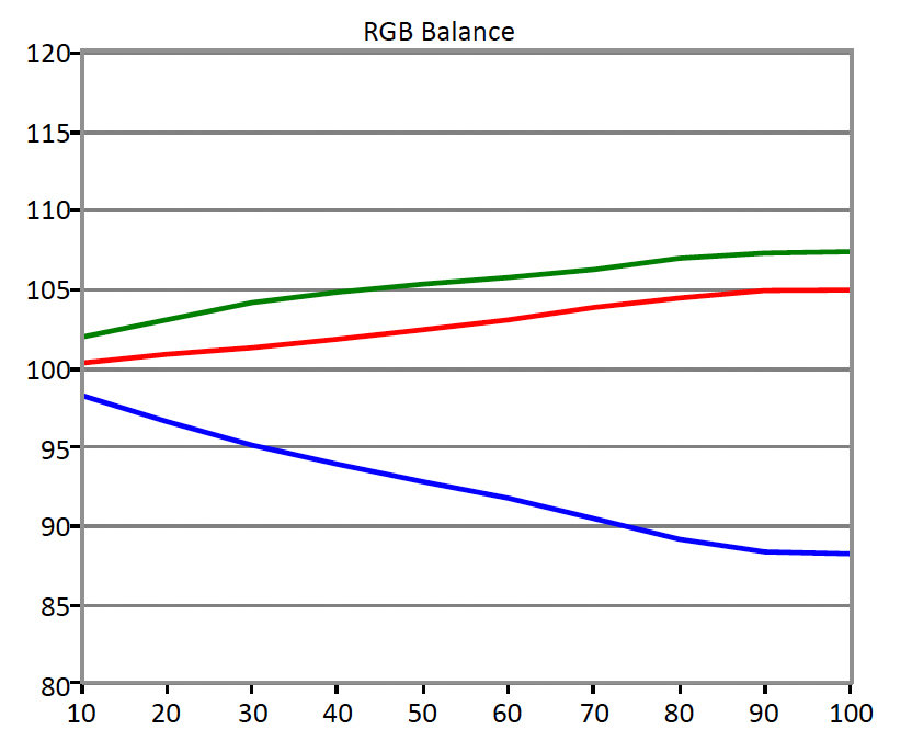 LG-34UC97-RGB-Balance.jpg