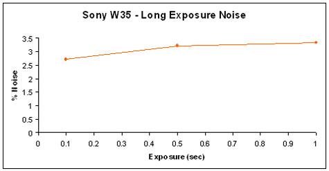 W35-ExposureNoise-GR.jpg